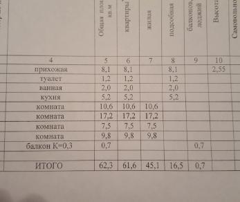 Продажа квартиры Приозерск, Горького ул., д.32